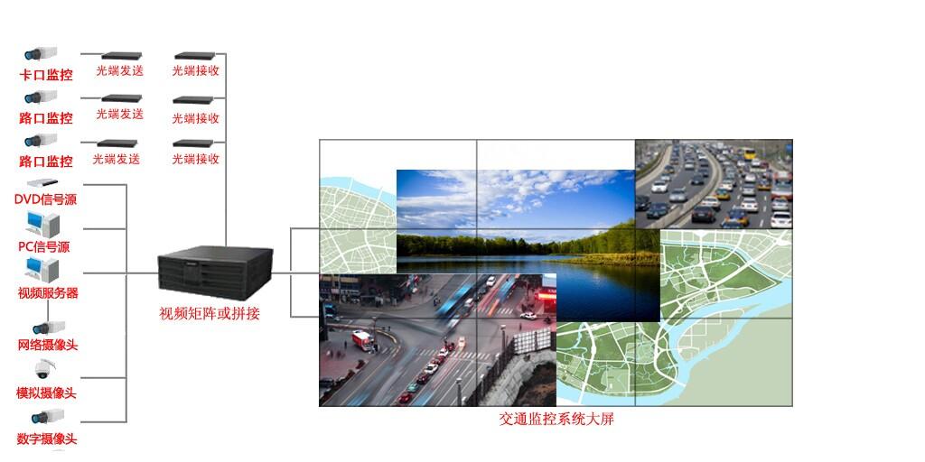 交通运输大屏幕解决方案